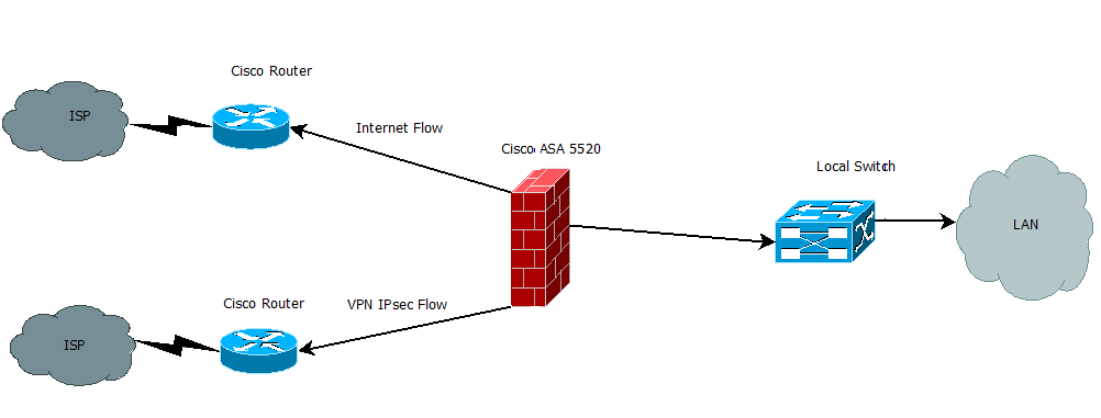 Live Community - Implementation of PA-500 - Live Community