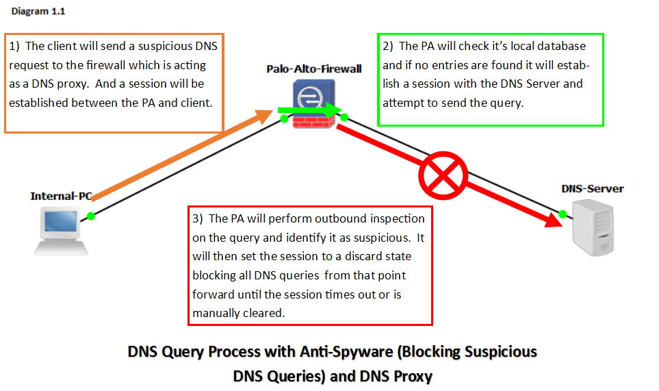 Suspicious DNS Queries with DNS Proxy - Diagram 1.1.png