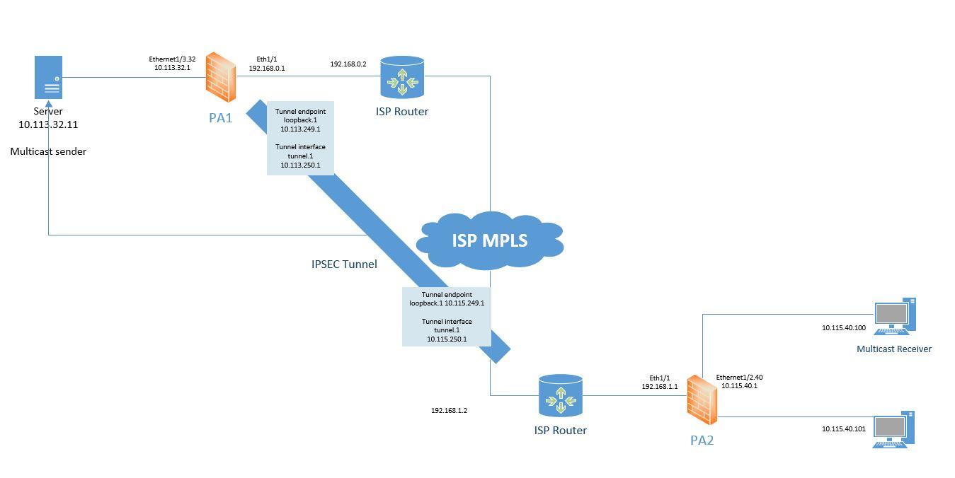 Multicast.JPG