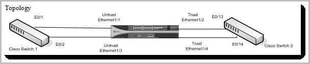 Palo Alto Networks Knowledgebase: Cisco Link Aggregation