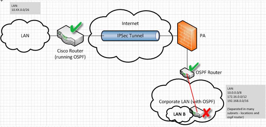 ospf-works.jpg