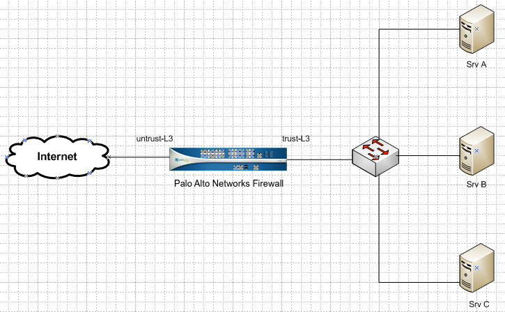 Palo Alto Networks Knowledgebase: Internal Servers Unable to Reach