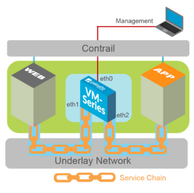 The VM-Series firewall: the next link you'll love in your open stack service chain. Read all about it in our technical documentation.