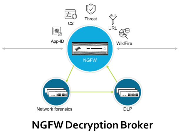NGFW Decryption Blocker.png