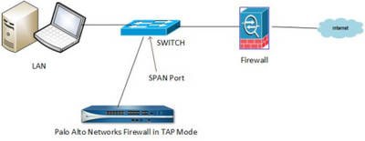 palo alto networks firewall in tap mode.png