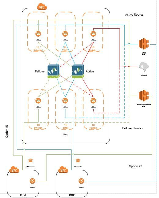 Palo Alto HA in AWS.JPG
