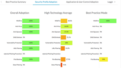Screenshot of Security Profile Adoption