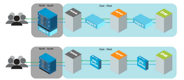 Alternative graphic of Cisco ACI and VM-Series