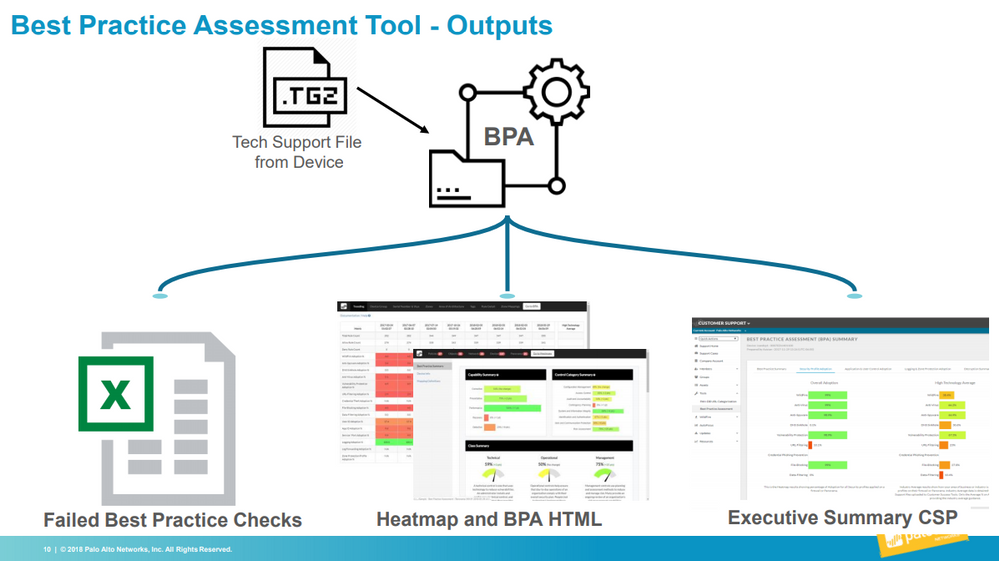 Graphic of Best Practice Assessment Tool Outputs