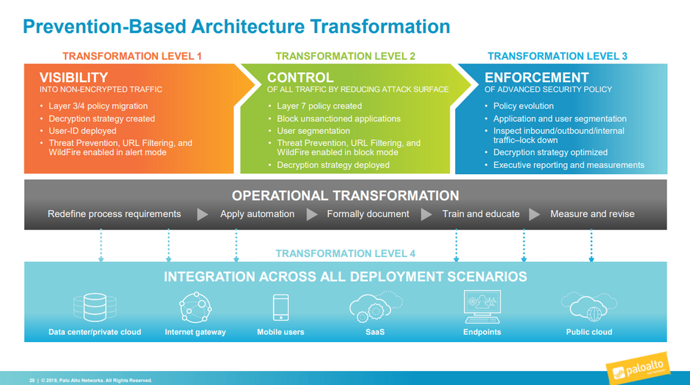 Graphic of Prevention-Based Architecture Transformation