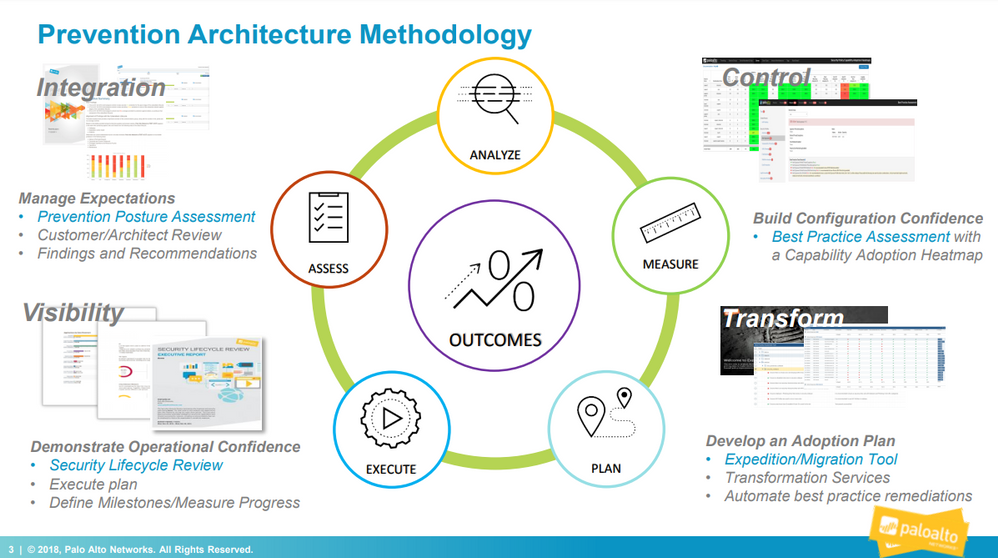 Graphic of Prevention Architecture Methodology