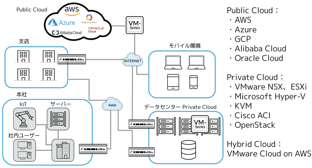 VM-Series Public Cloud.png