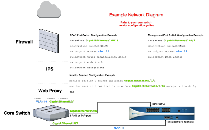 Sample TAP mode install network diagram