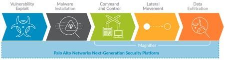 Palo Alto Networks Next-Generation Security Platform flow