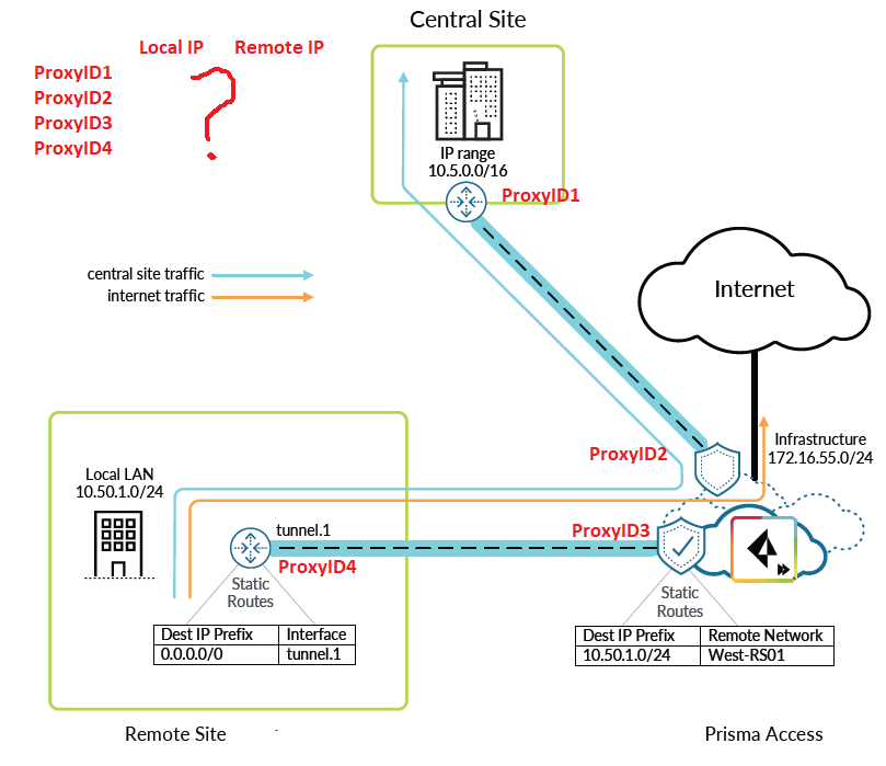 prisma-access-for-networks-deployment-guide.png