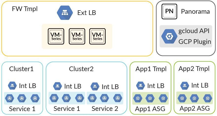 Inbound autoscaling architecture with the VM-Series.