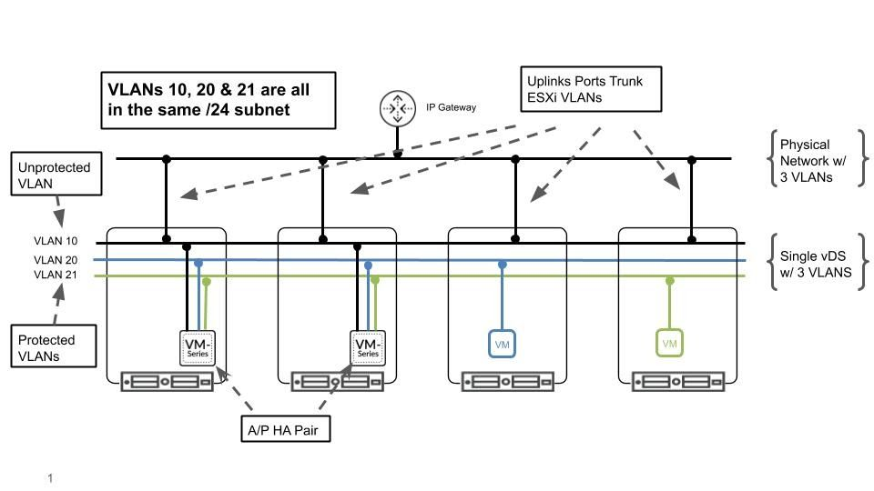 Diagram of Uplinks ports trunk ESXi VLANS