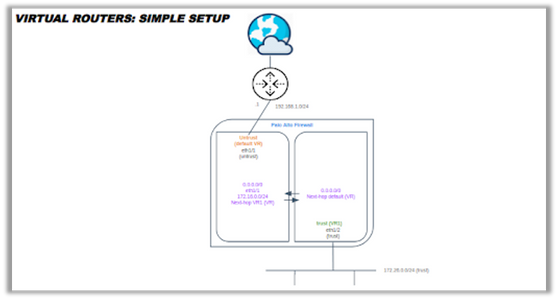 Simple VR overview and configuration illustration