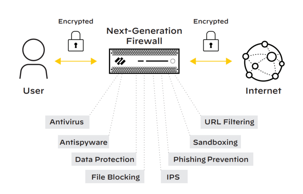 Decryption on a next-generation firewall