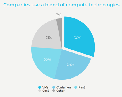 Discover how companies use a blend of compute technologies