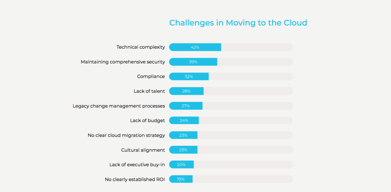 Challenges in Moving to the Cloud