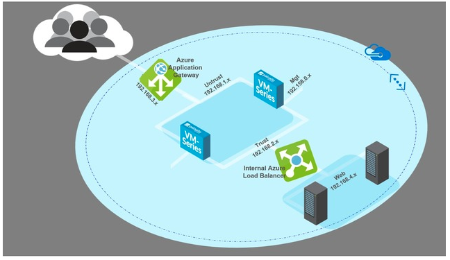 Azure Application Gateway Topology