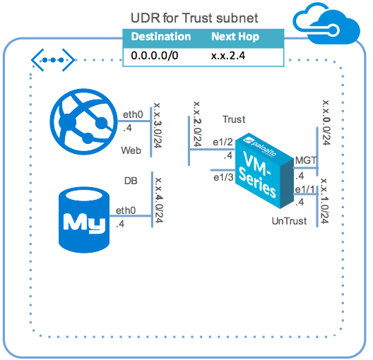 Azure Two-tier Sample Topology