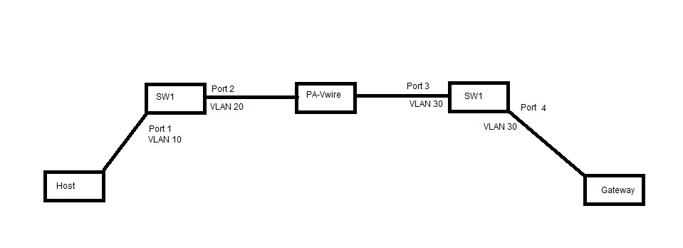 Solved: Live Community - Re: VWIRE Physical Connecivity to