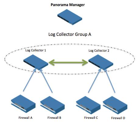 Collector Group - No Log Redundancy