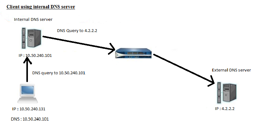 Internal+DNS+server.png